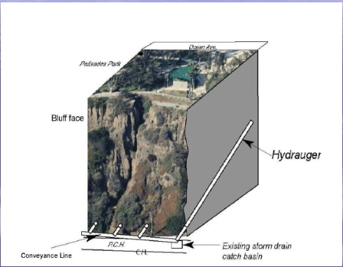 SM Bluffs Hydrauger proposed sites